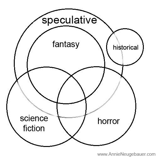Annie Neugebauer's Speculative Fiction Venn Diagram